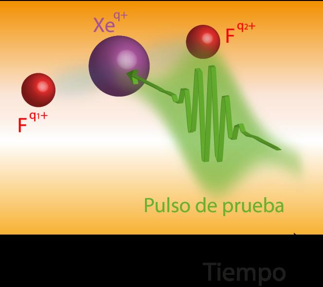 Rayos X de colores para estudiar reacciones químicas en tiemporeal